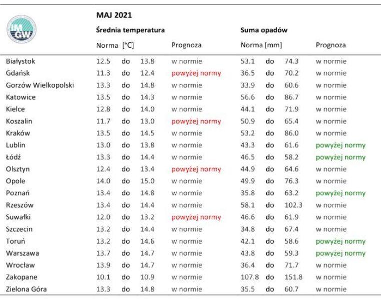 Norma średniej temperatury powietrza i sumy opadów atmosferycznych dla maja z lat 1981-2010  wraz z prognozą na maj 2021 r. (IMGW)